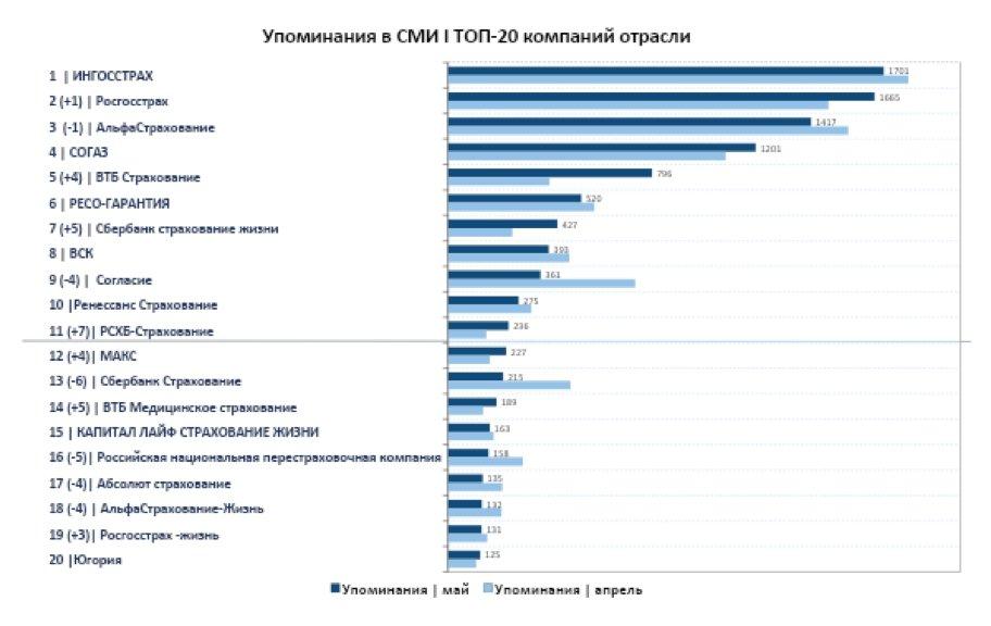 рейтинг страховых компаний по медицинскому страхованию в москве